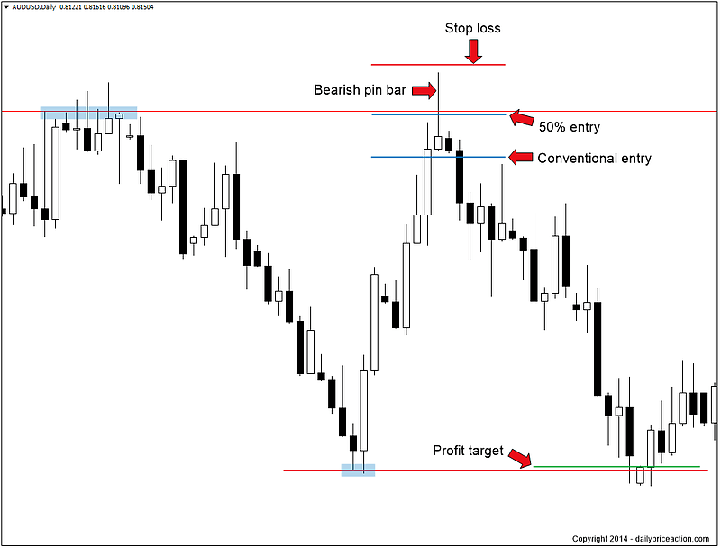 Boost Your Profits by 250% With This Forex Entry Strategy