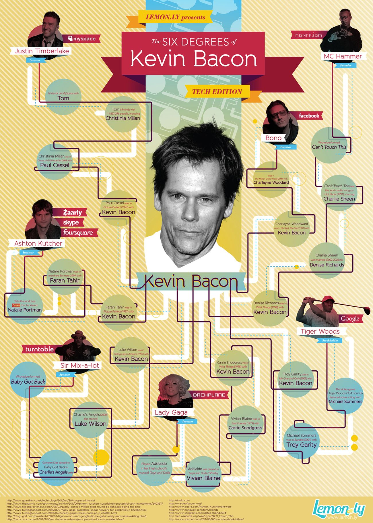 This Is An Infographic Is An Example Of A Flow Chart Involving Kevin Bacon The Actor While This Particular Version Is A Tech Edition The Charts Usually