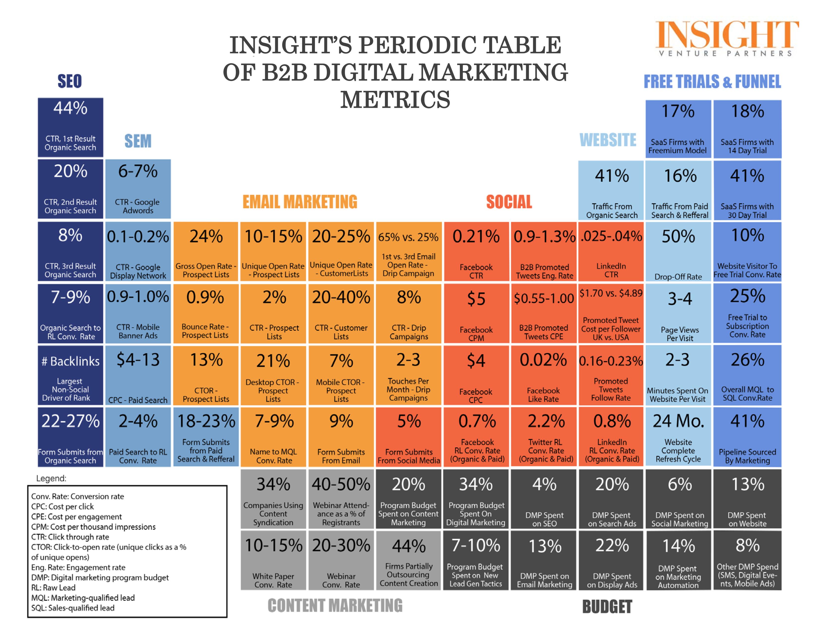 Tabla peridica de marketing digital socialnetworks pinterest tabla peridica de marketing digital urtaz Gallery
