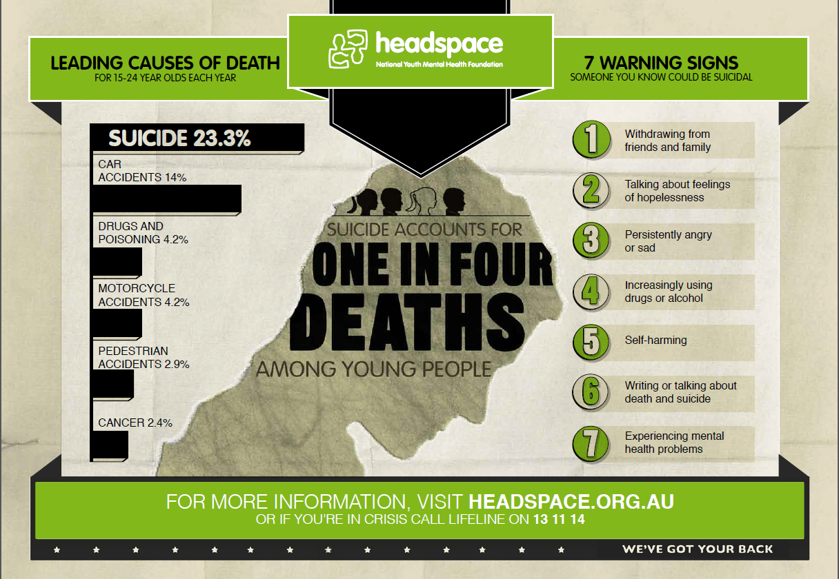 Infographic - Suicide accounts for 1 in 4 deaths amongst ...