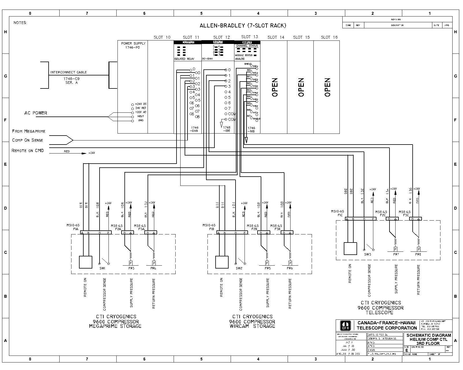 WIRCAM Environment | plc programming