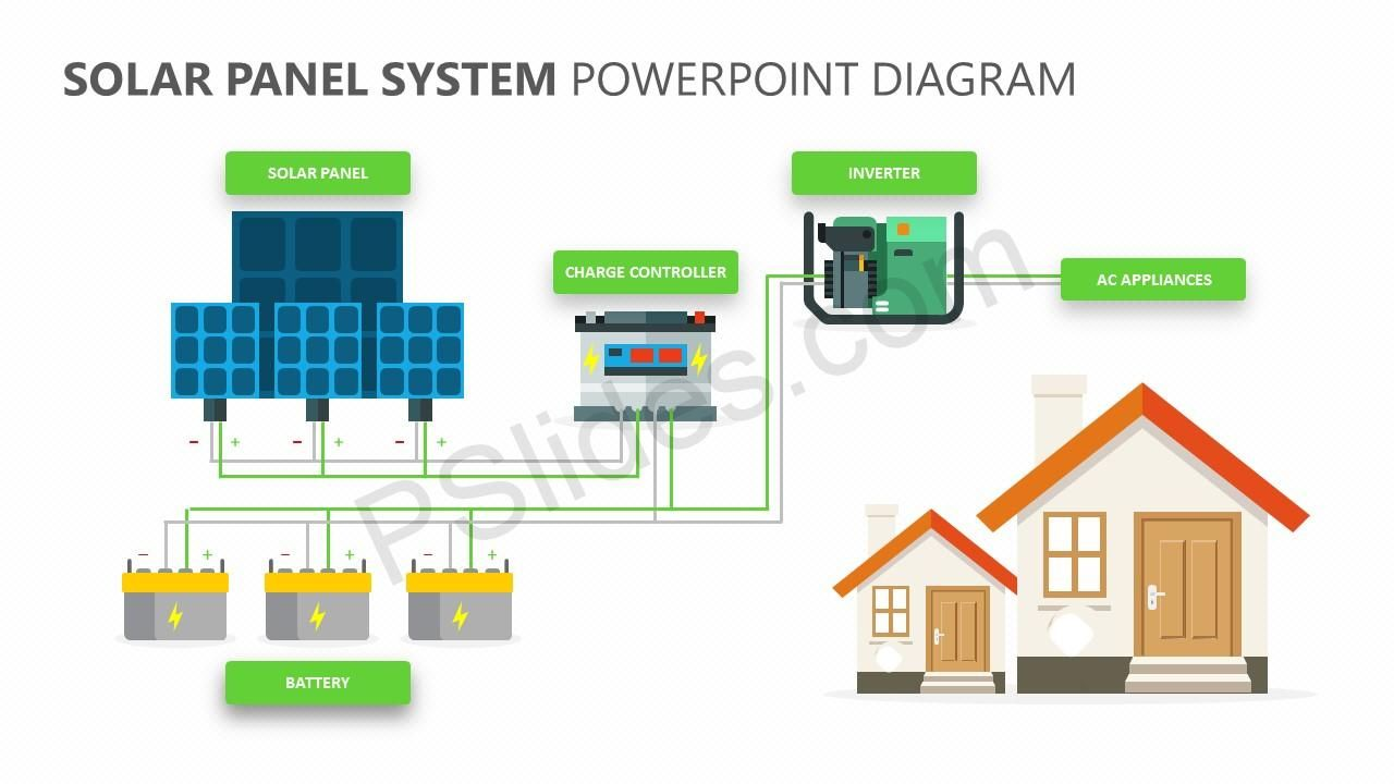 Solar Panel System Powerpoint Diagram Solar Panels Solar Panel System Solar