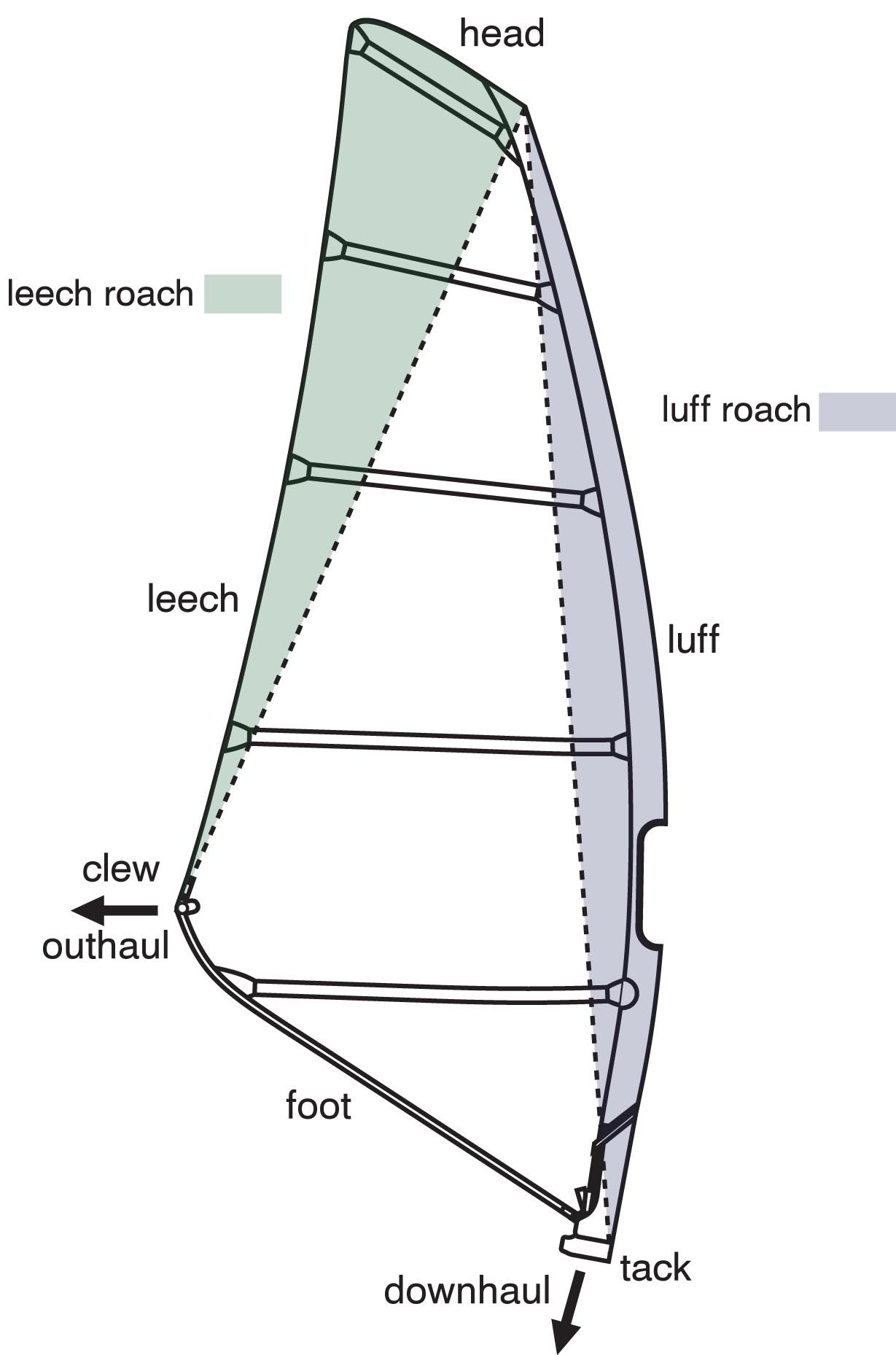 hight resolution of windsurfing sail design features