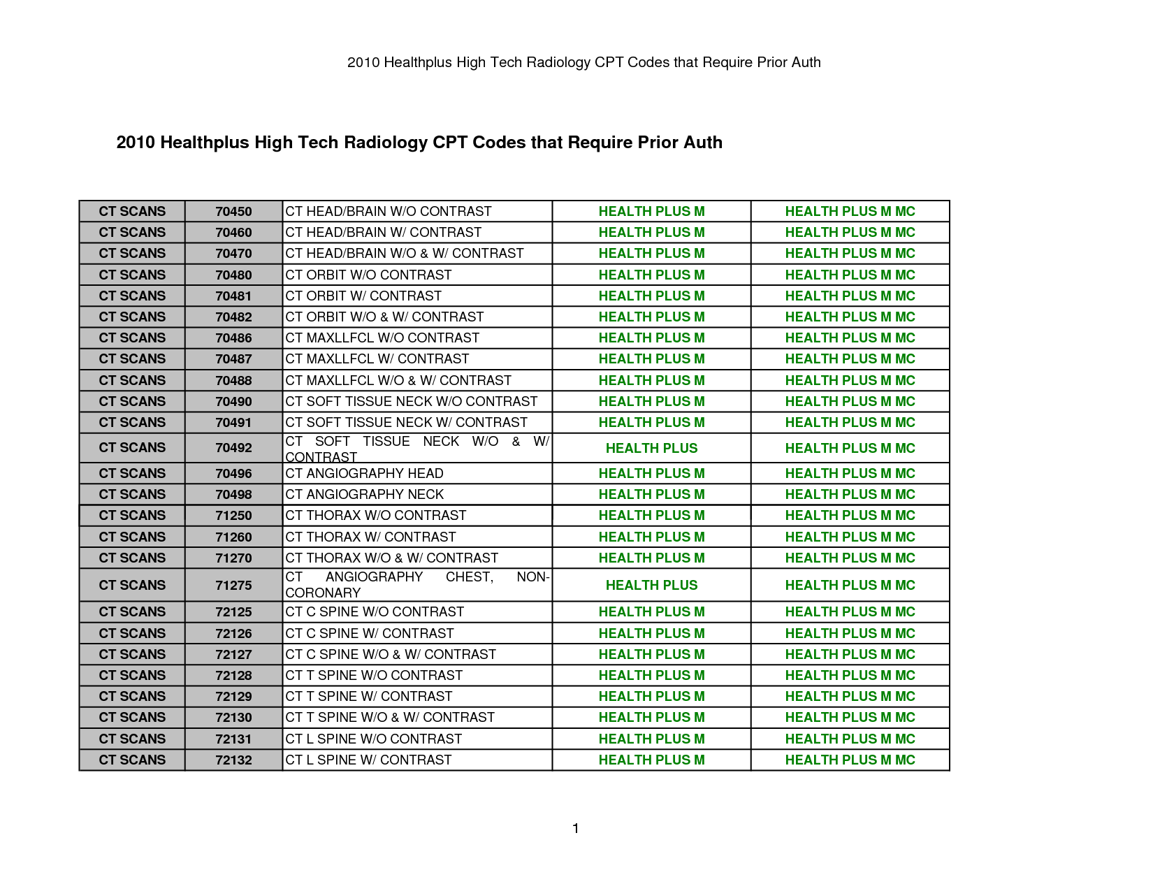 2015 Radiology Cpt Codes Printable  404 Page Not Found Error