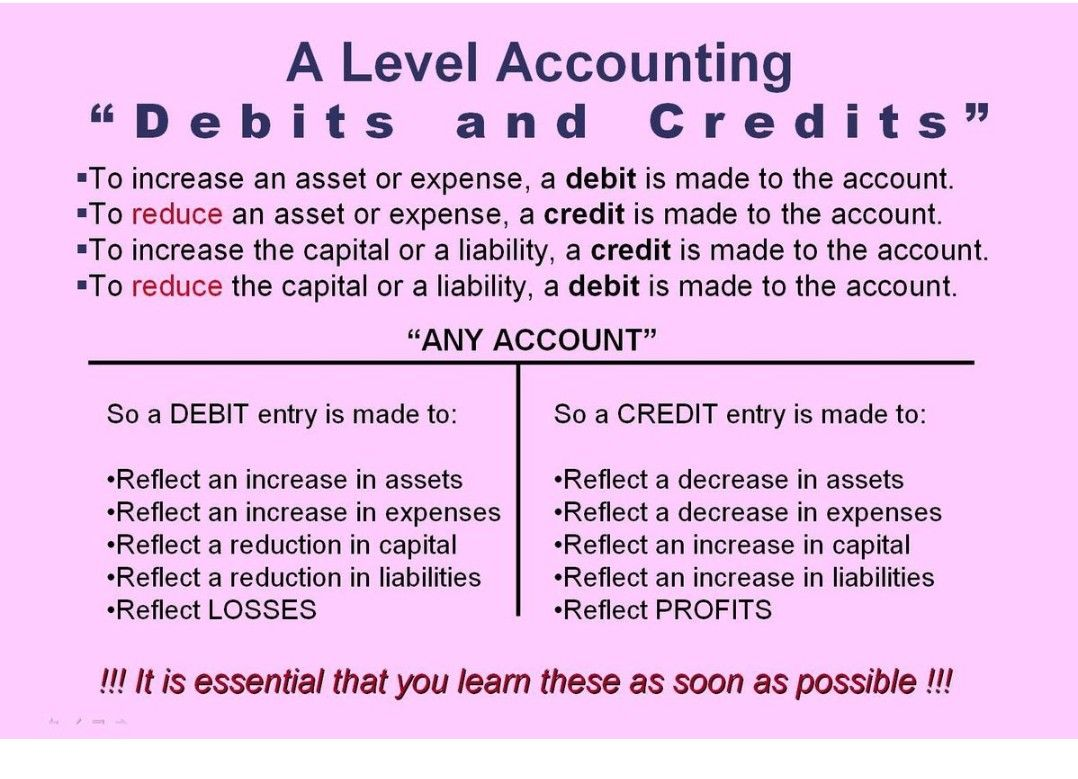Pin by shanthi on accounting Accounting basics