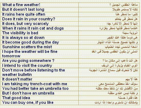 محادثة عن الطقس Learn Arabic Language English Language Learning Learn English