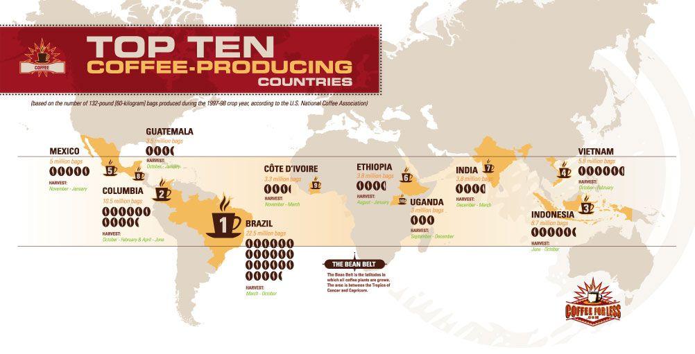 negara pengekspor kopi