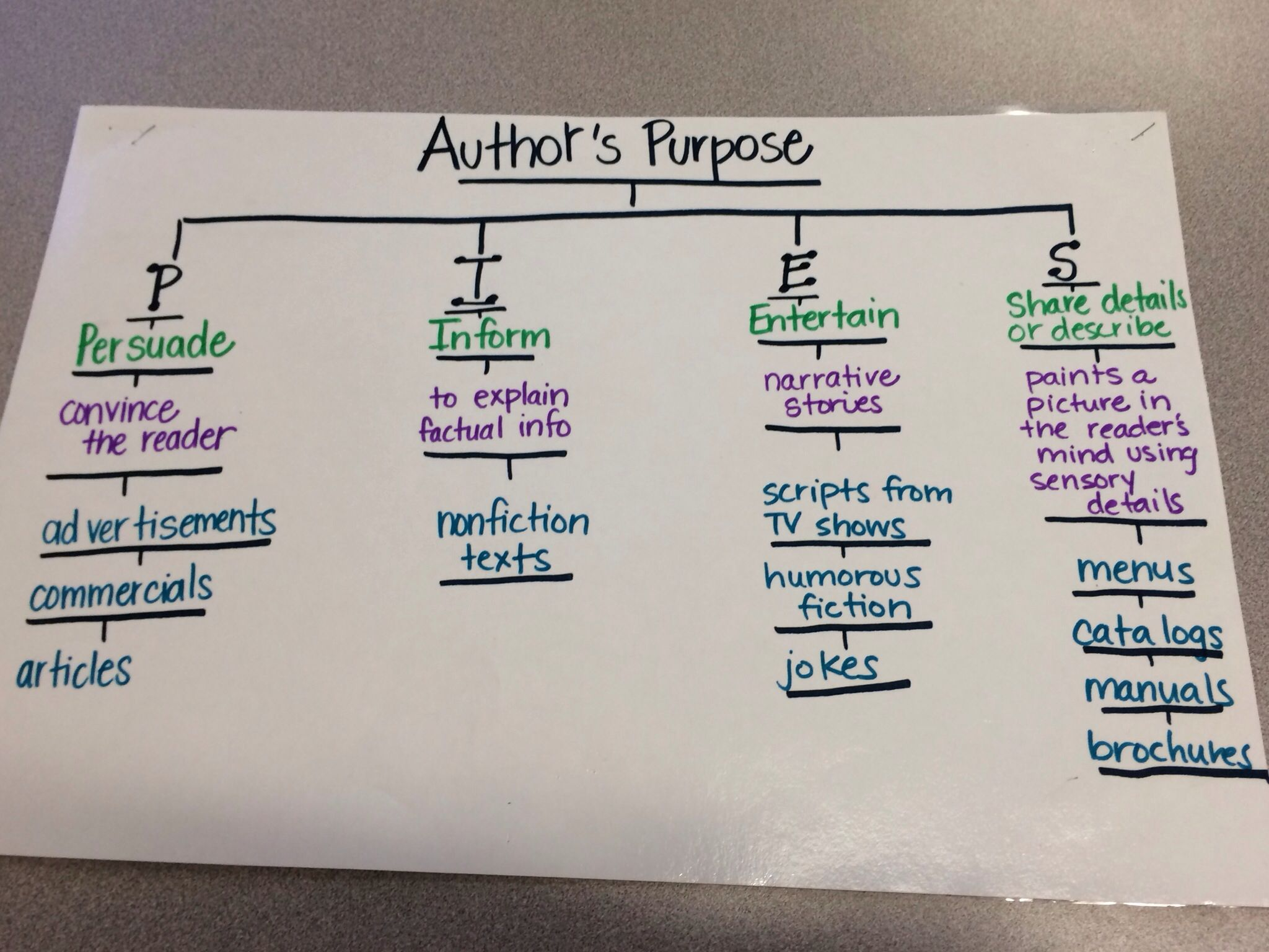 Author S Purpose Pies Tree Map Anchor Chart