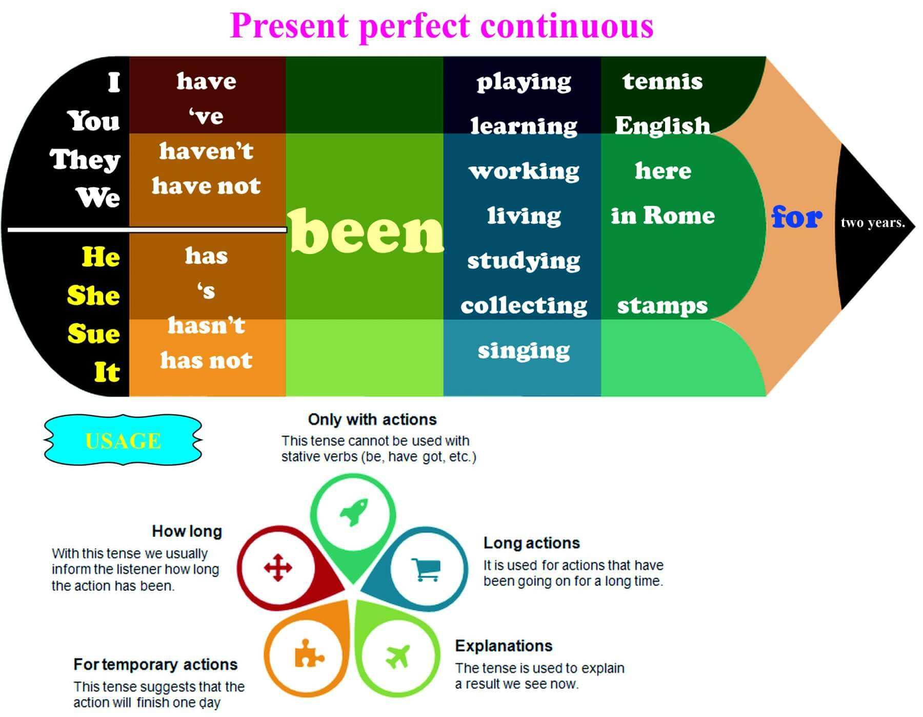 To help you teach the present perfect continuous tense there is an  infographic, a worksheet