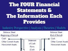4 Financial Statements Balance Sheet Retained Earnings Cash