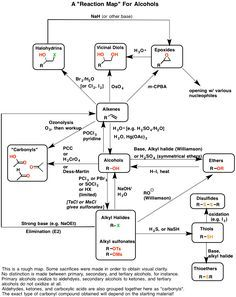 Reactions of Alcohols [With Reaction Map PDF] | Synthetic chemistry