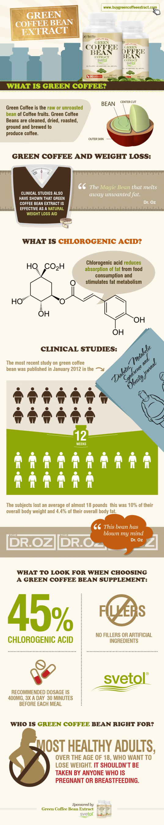 Green Coffee Bean Extract Benefits supposed to make me