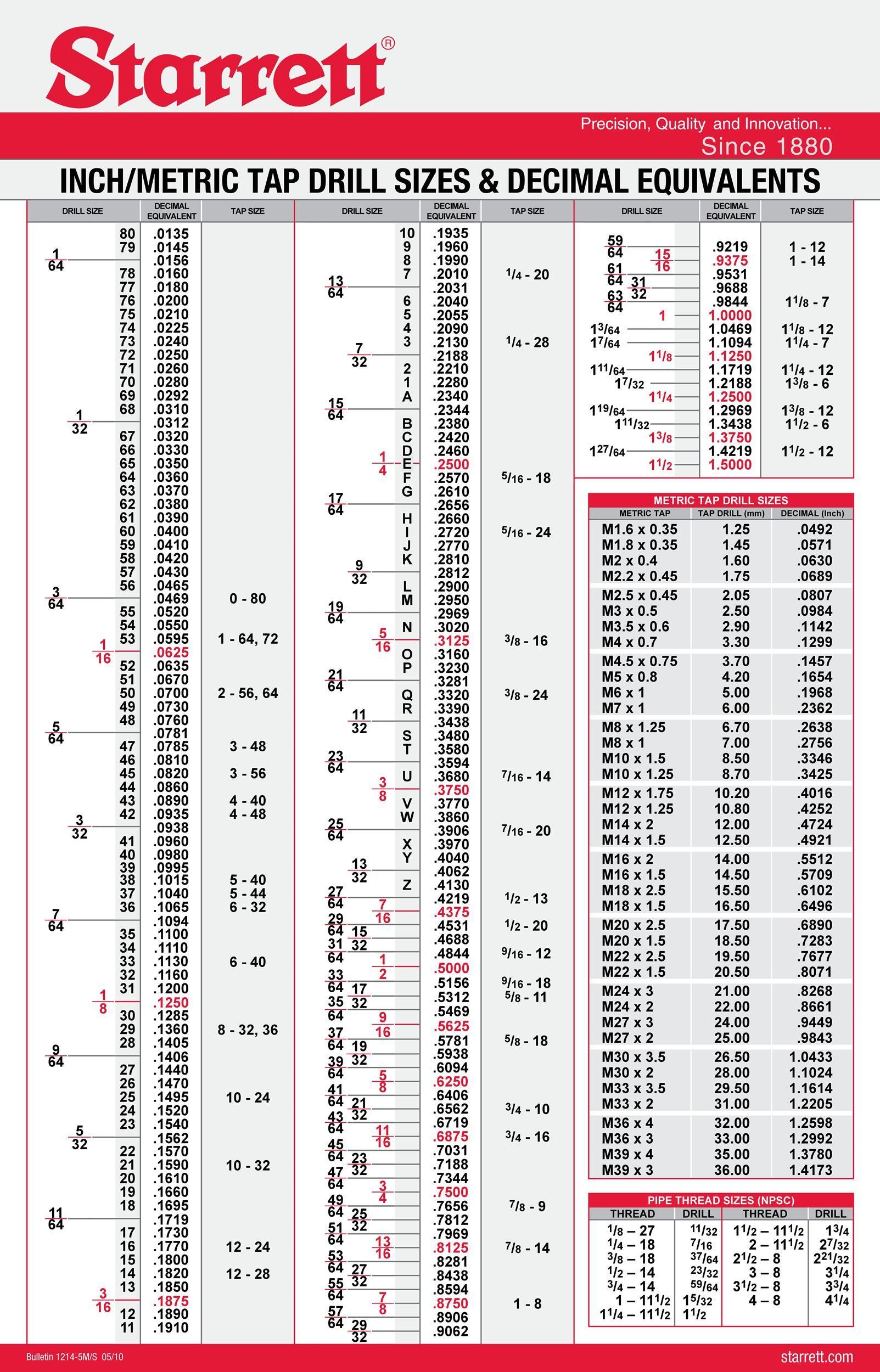 23 Printable Tap Drill Charts Pdf ᐅ Templatelab In 2020 Drill Bit Sizes Drill Tap Chart