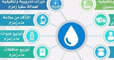 تعرف على أماكن توزيع ماء زمزم على ضيوف الرحمن بالأراضى المقدسة Signs Map Lie