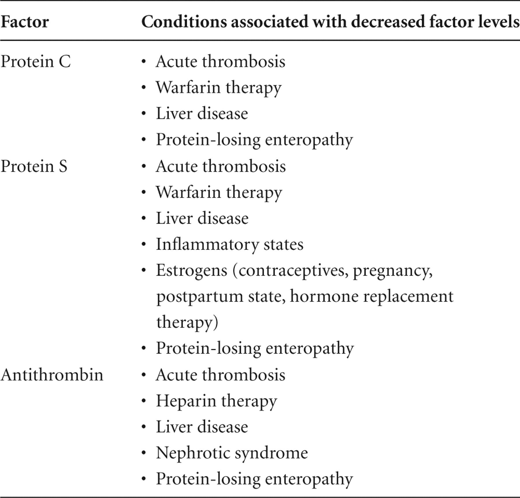 Conditions Associated With Acquired Coagulation Factor