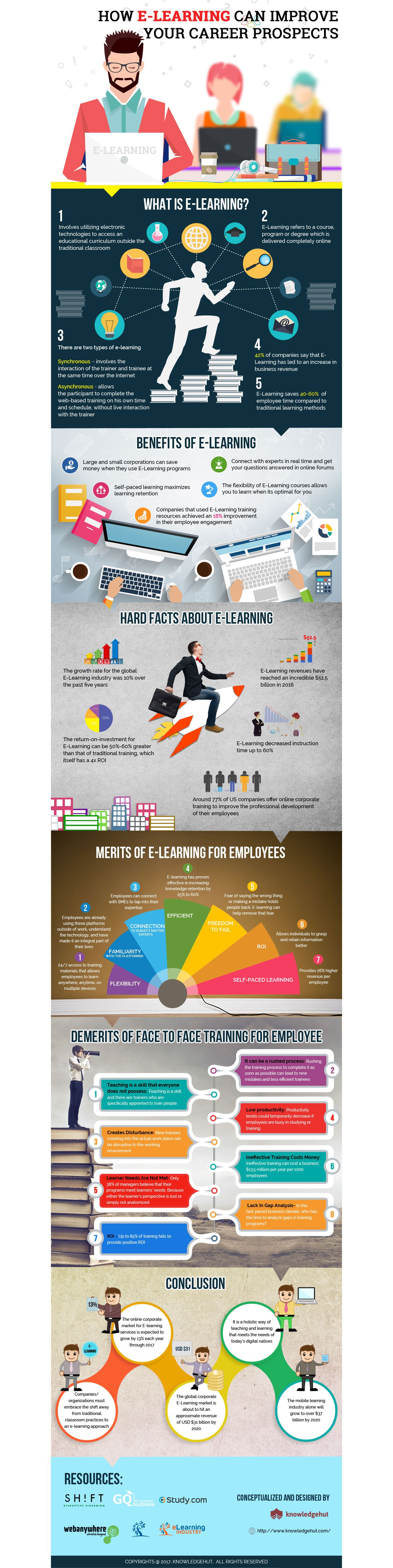 How E-Learning Can Help Improve Your Career Prospects