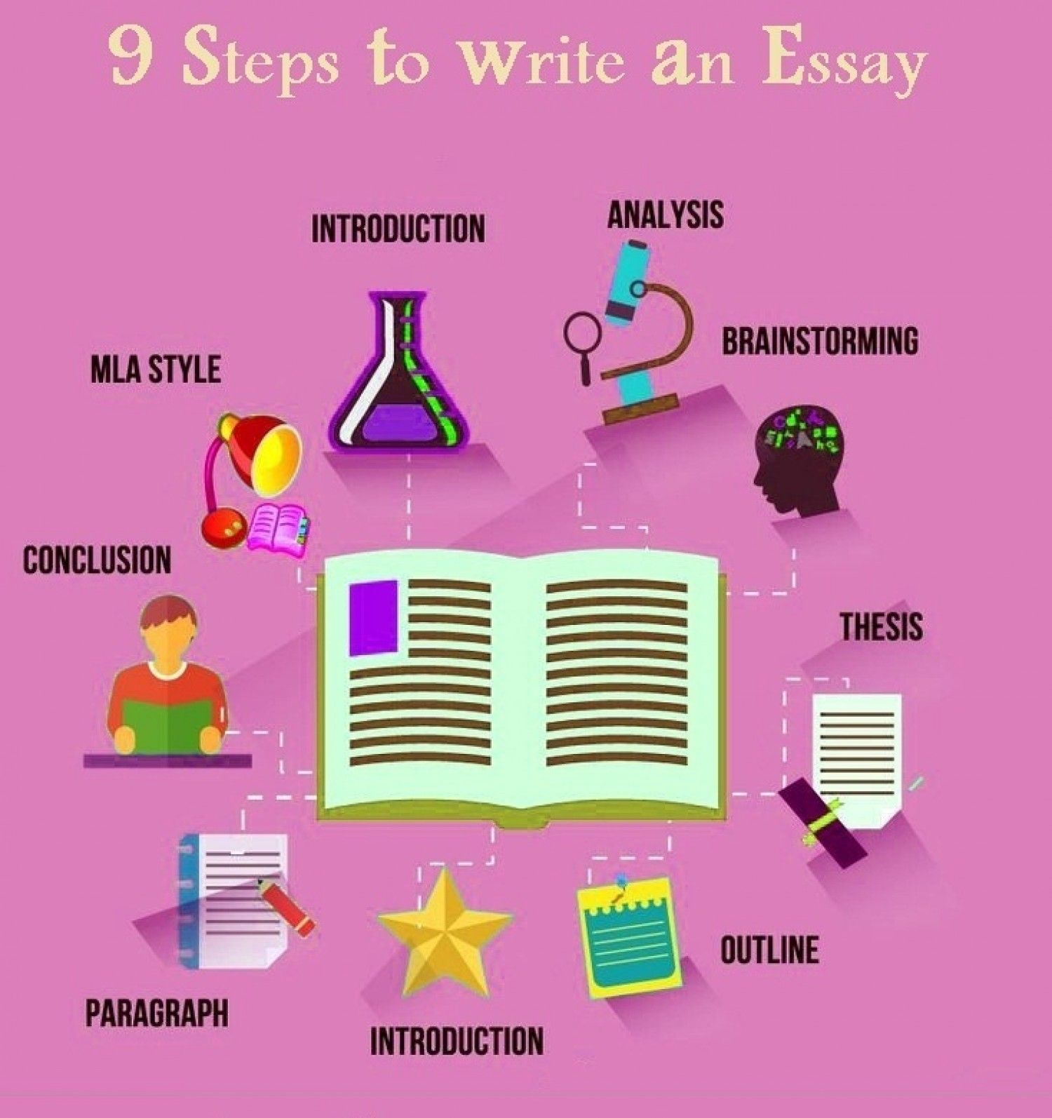 Essays are the most divergent segments of academic