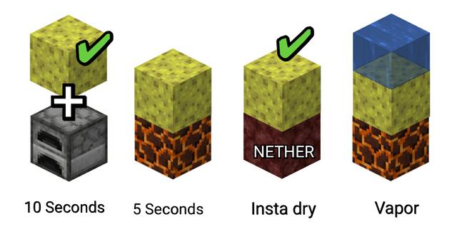 Minecraft Blueprints, Minecraft Tips