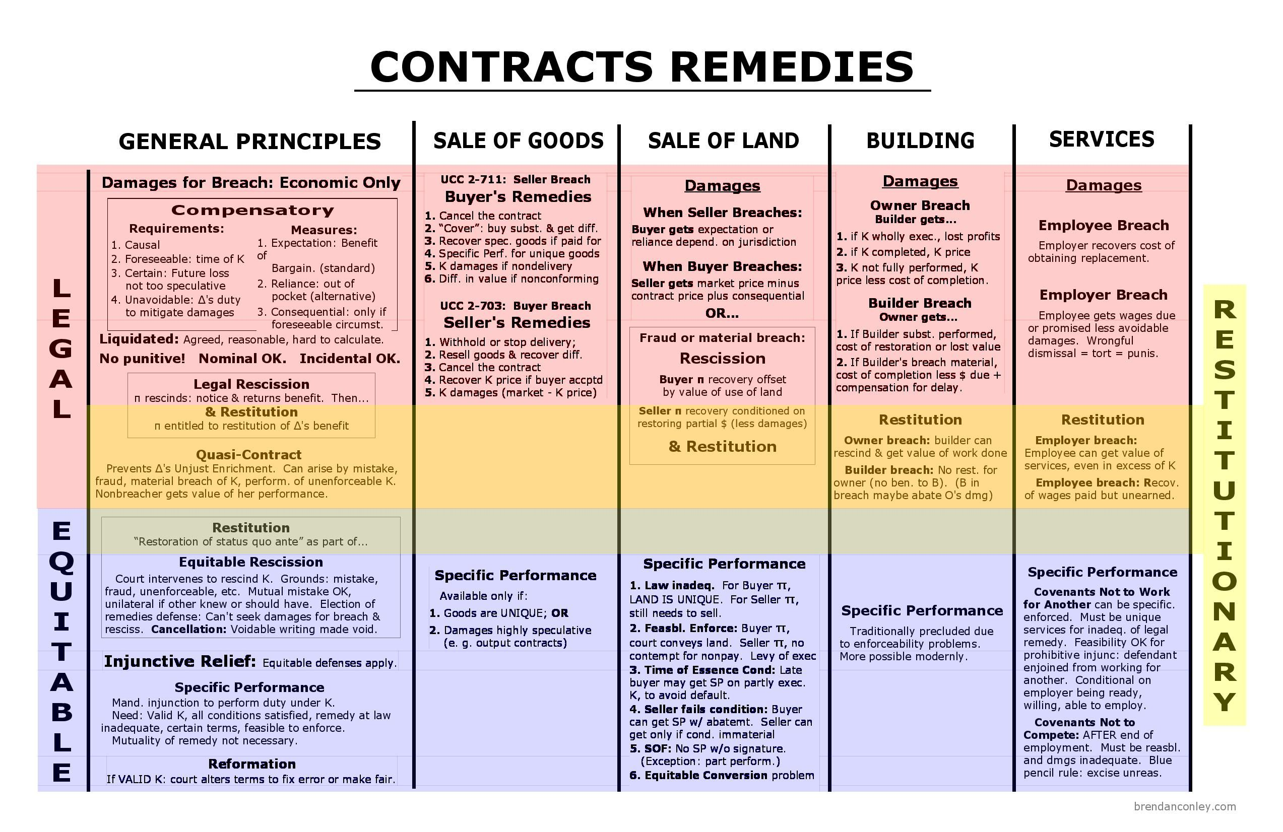 Remedies Big Picture Contract Law Law School Life Exam Study