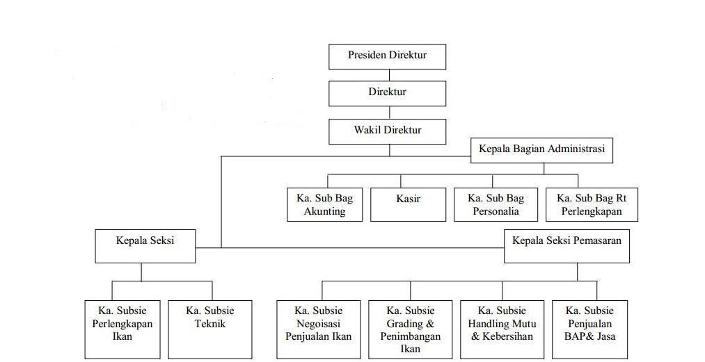 Hasil gambar untuk contoh bagan struktur organisasi kepala ...