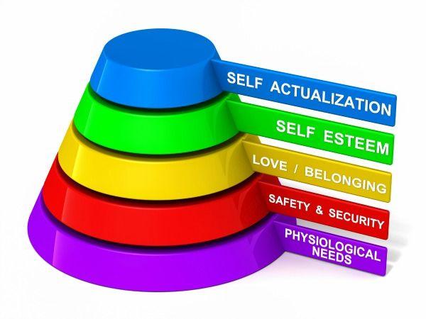 Maslow pyramid of needs analysis of human needs and position them - needs analysis