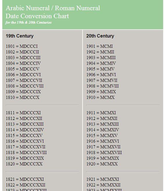 Roman Numerals Conversion Chart Tatts T Roman