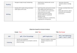 تحليل اهداف اللغة الانجليزية للصف الرابع الفصل الاول Blog Posts Blog Post