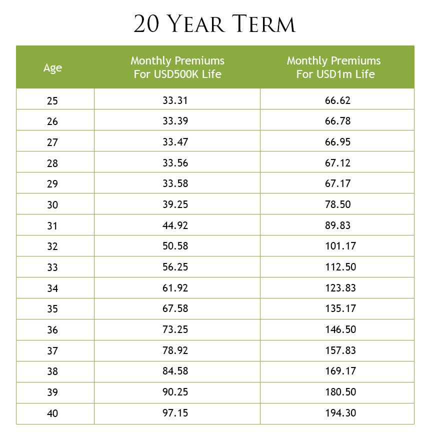 Sample Life Insurance Premium Rates From Zurich Life Insurance
