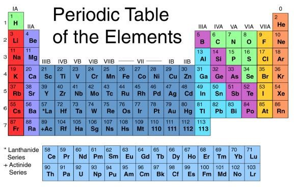 I u003c3 the PToE Awesome Pinterest Periodic table - fresh periodic table aqa gce