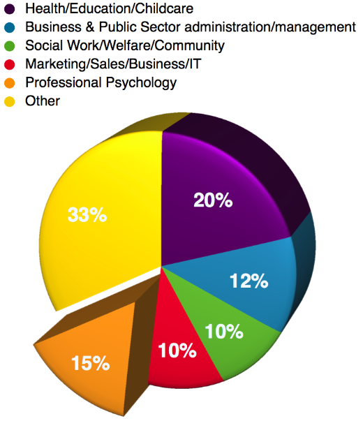 Chart Areas For Careers In Psychology Psychology Jobs Psychology Careers Psychology