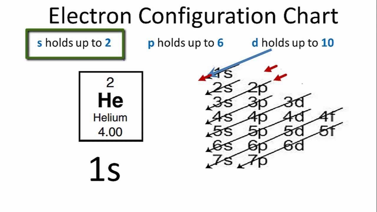 Helium Electron Configuration Electron Configuration Electrons Chemistry Help