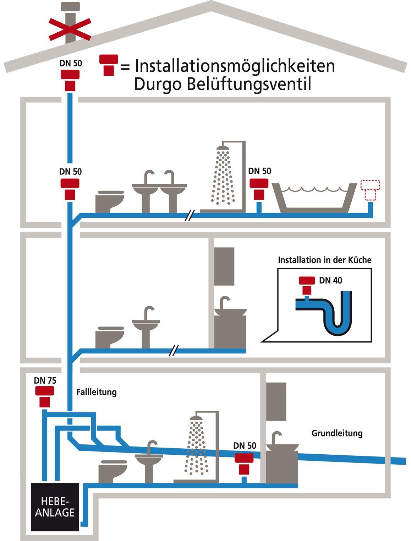 Hebeanlage mit Durgo Ventil  Anlage, Ventilator, Fallleitung