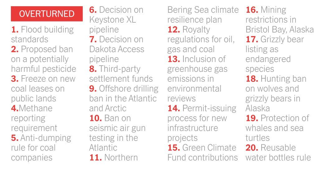 67 Environmental Rules on the Way Out Under Trump Climate change - new example letters to a congressman