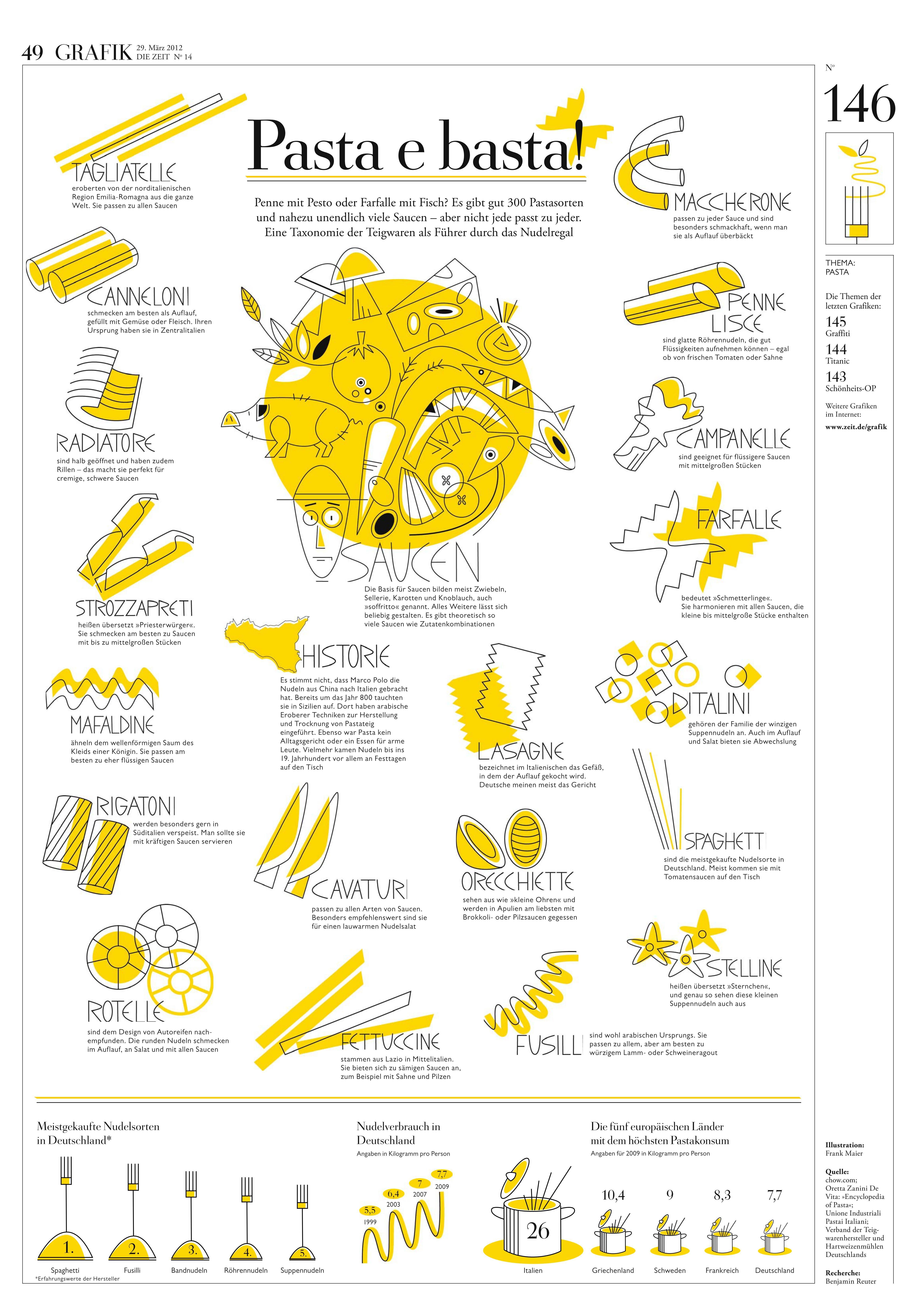 Infografik Pasta Guide Pasta e basta! DIE ZEIT Nº 14/2012 ...