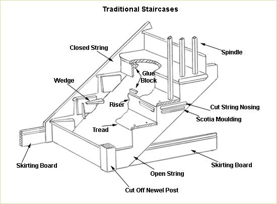 Amazing Detailed Construction Drawings   Traditional Staircases