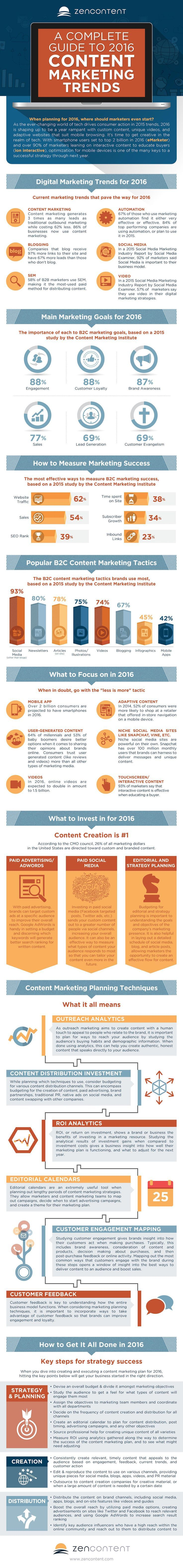 A Complete Guide to 2016 Content Marketing Trends #Infographic #ContentMarketing