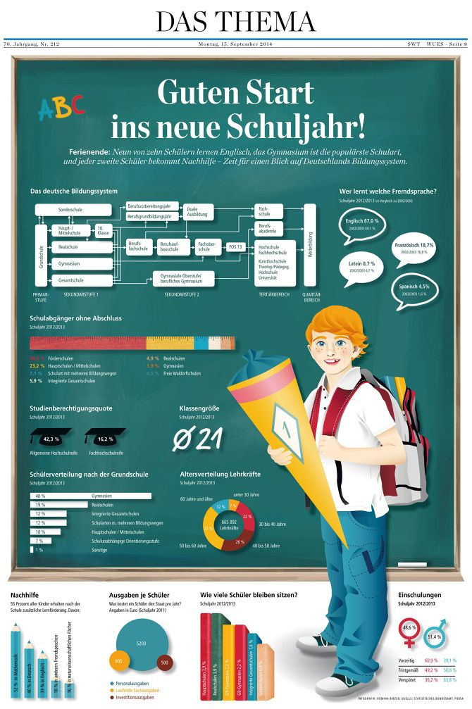 Infografik romina rosa illustration grafikdesign for Grafikdesign schule