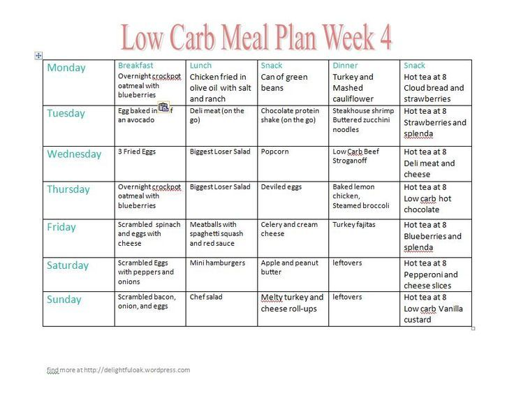 Low-Carb Diet: Lose 20-30 Pounds in Two Months | Low carb ...