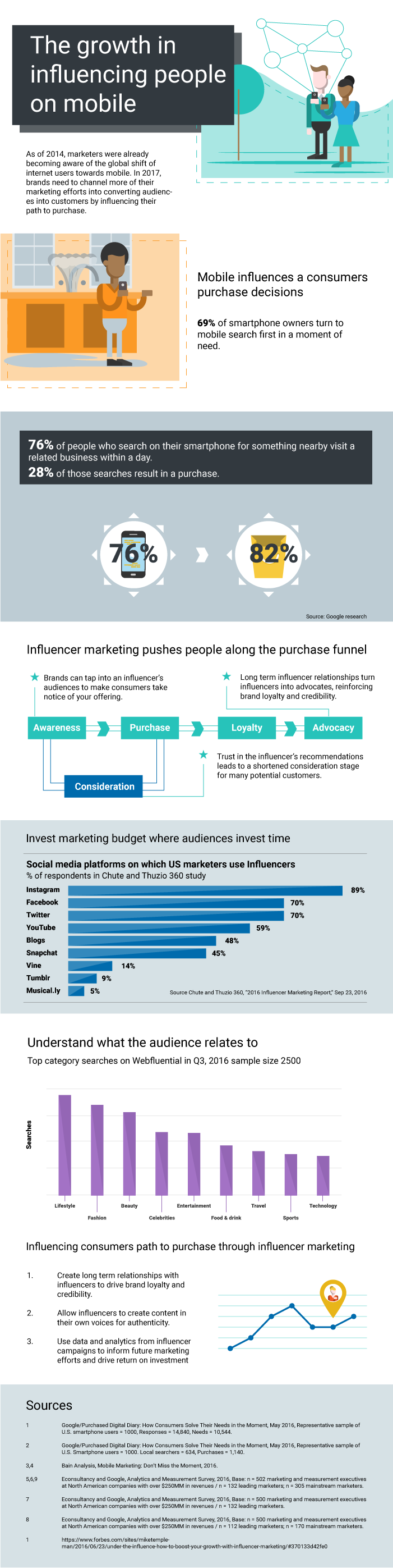 Influencing People on Their Mobile Devices #Infographic