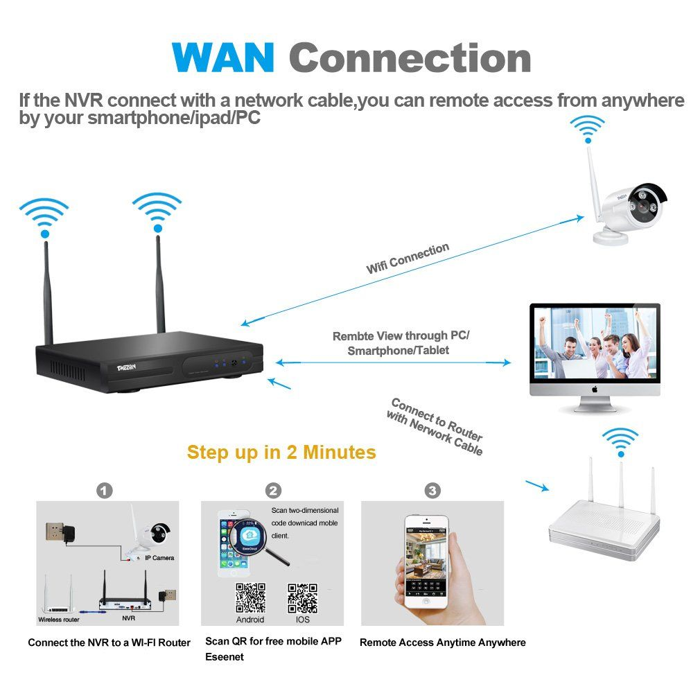 Tmezon Better Than 720p 4ch 960p Hd Wireless Security Camera System With Home Security Camera Systems Wireless Security Camera System Security Cameras For Home