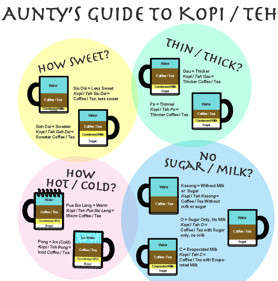 When In Singapore Do As The Singaporeans Do Your Guide To Ordering Kopi And Teh Kopi Coffee Guide Singapore