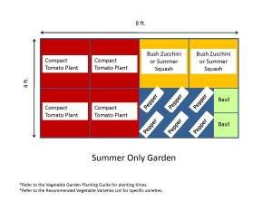 Garden Templates With Images Garden Layout Vegetable Backyard