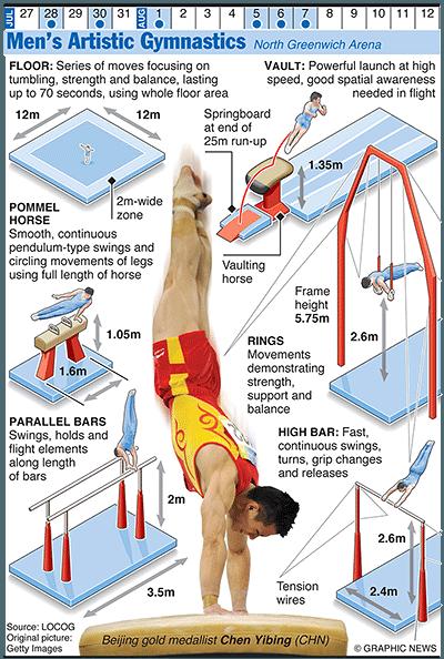 Olympics 2012 in infographics: gymnastics