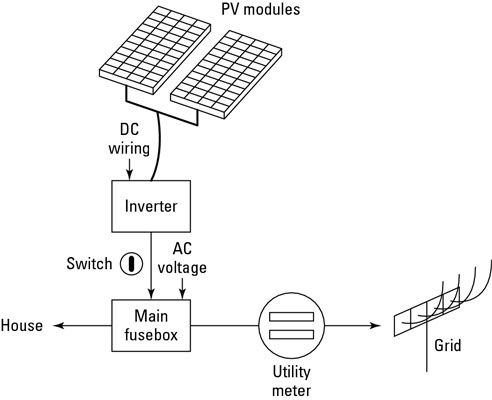 The solar PV-generated power is connected to your home's