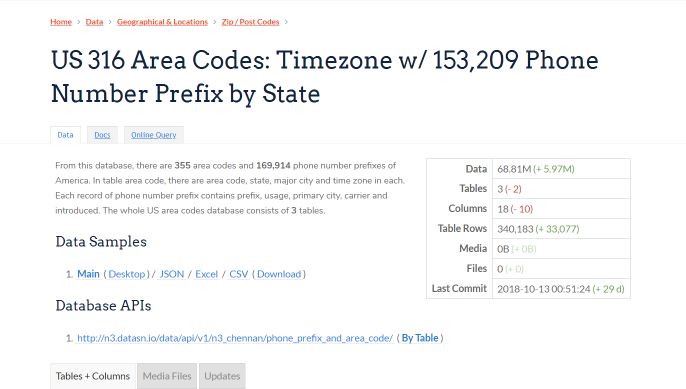 US 355 Area Codes: Timezone w/ 169,914 Phone Number Prefix by State ...