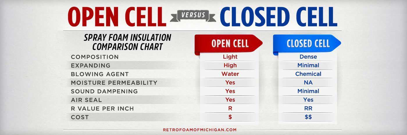 Open Cell Vs Closed Cell Foam Insulation Which Is Better For My Home In 2020 Foam Insulation Closed Cell Foam Insulation