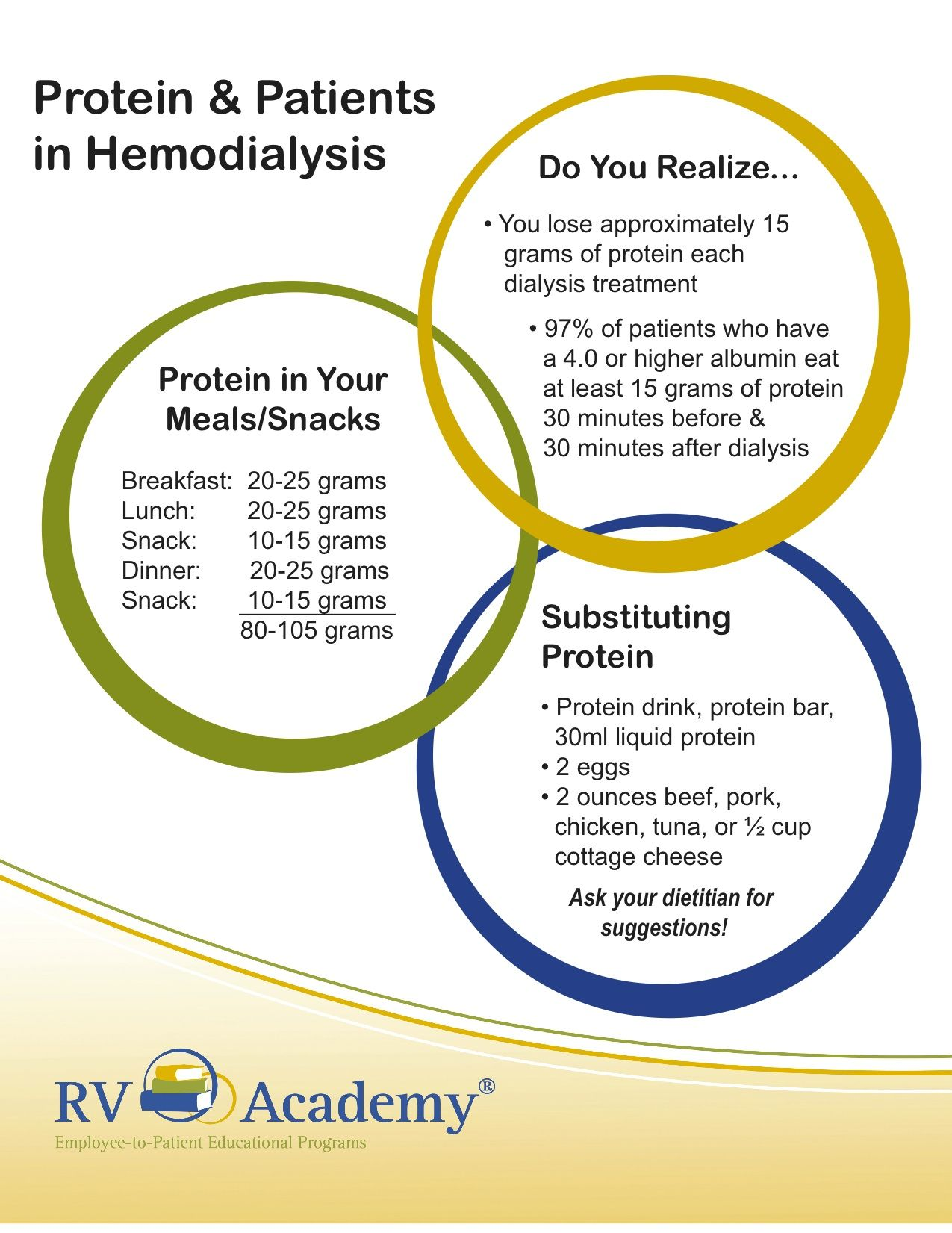 Protein Information For Patients In Hemodialysis