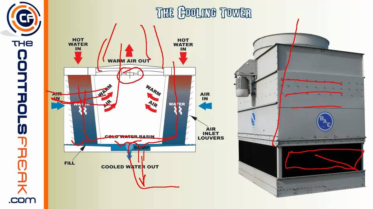 Central Energy Plant Basic Overview How A Chiller And Cooling Tower Work Togeth Cooling Tower Refrigeration And Air Conditioning Building Automation System
