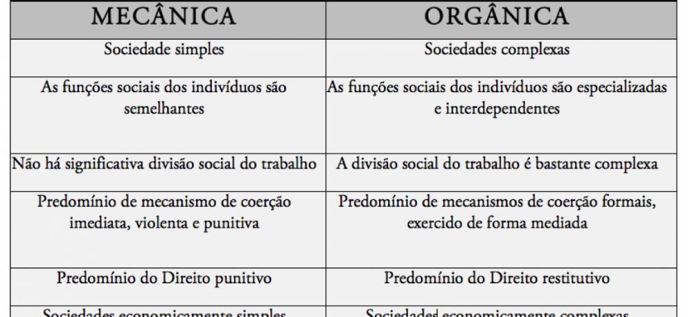 Solidariedade orgânica e Mecânica, Durkheim, Teoria sociológica, aula |  Solidariedade, Teoria, Sociologia