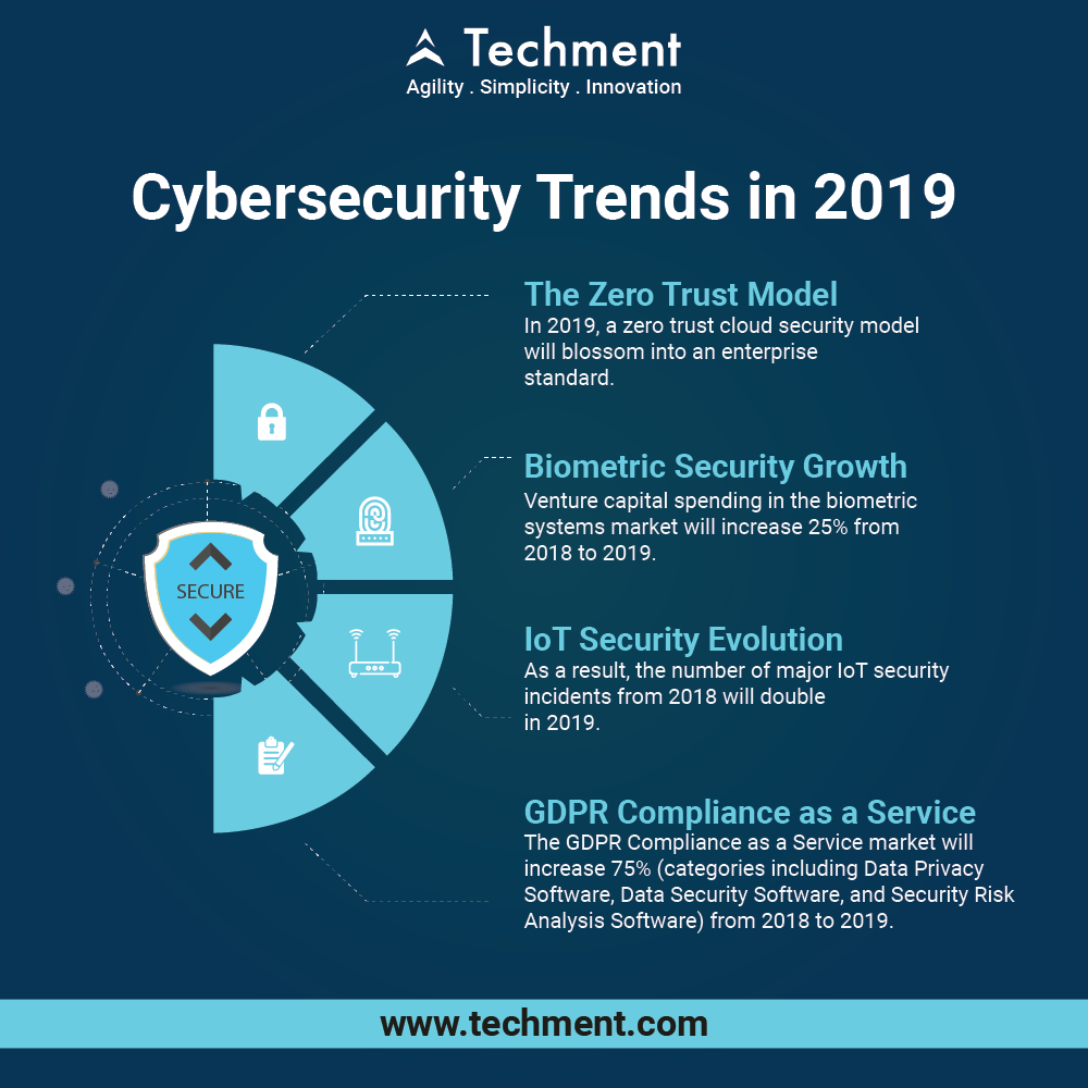 Pin by Techment Technology on Cyber Security in 2019 | Mobile app